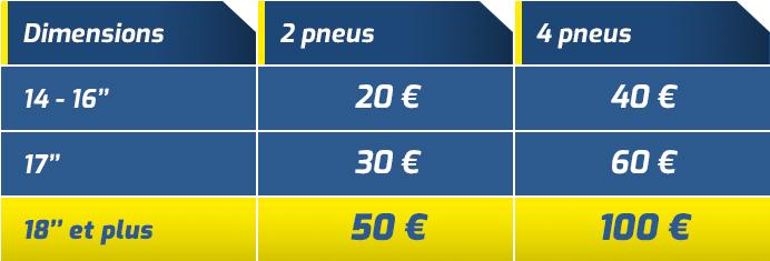 Offre MICHELIN : Jusqu'à 100€ offerts ! - Vente en ligne Profil Plus